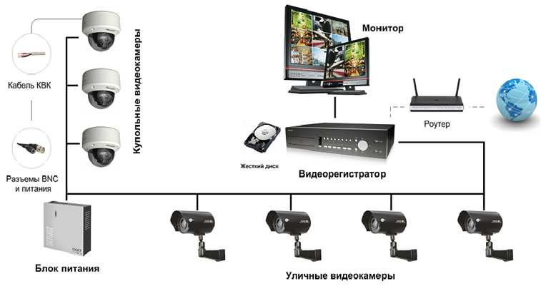 Видеонаблюдение своими руками комплект